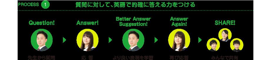 質問に対して、英語で的確に答える力をつける