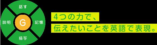 4つの力で、伝えたいことを英語で表現。